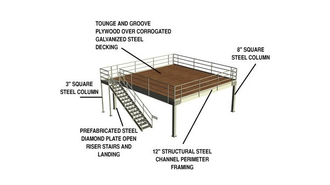 Storage Mezzanine Design